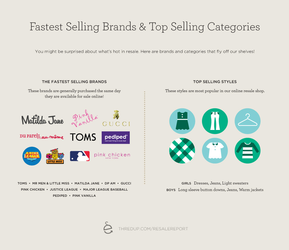 Bestselling Brands and Categories