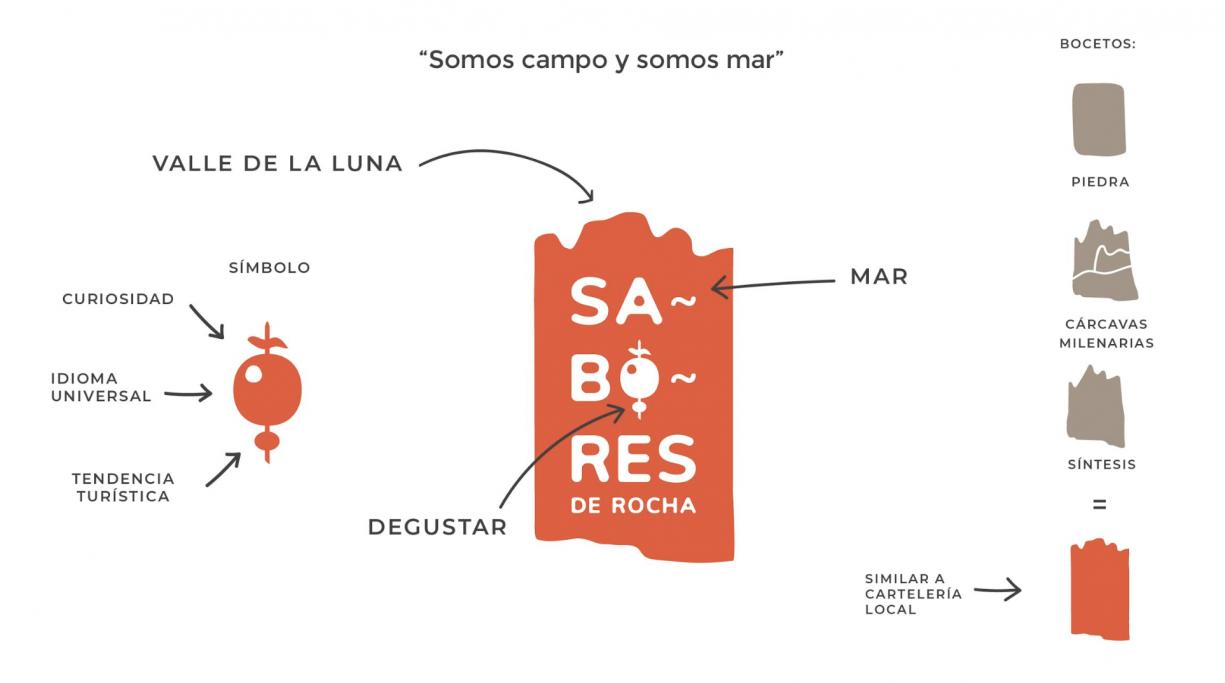 Creación de la marca Sabores de Rocha