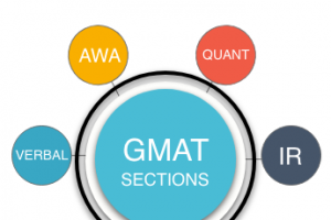 10 GMAT Exam Syllabus ? 1