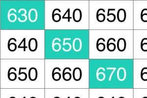 7 GMAT Score Chart