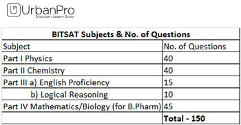 BITSAT Subjects & Questions Allocation