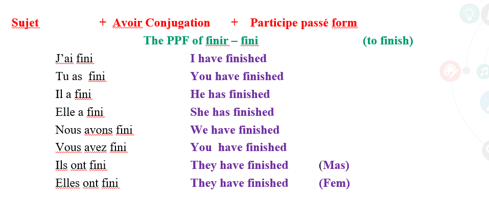Conjugation of IR verb - French language