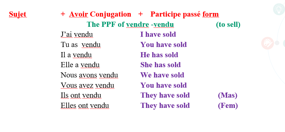 Conjugation of RE Verb - French language