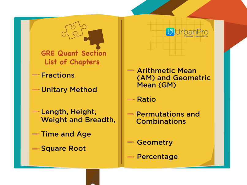 GRE Quantitative Section - List of Chapters