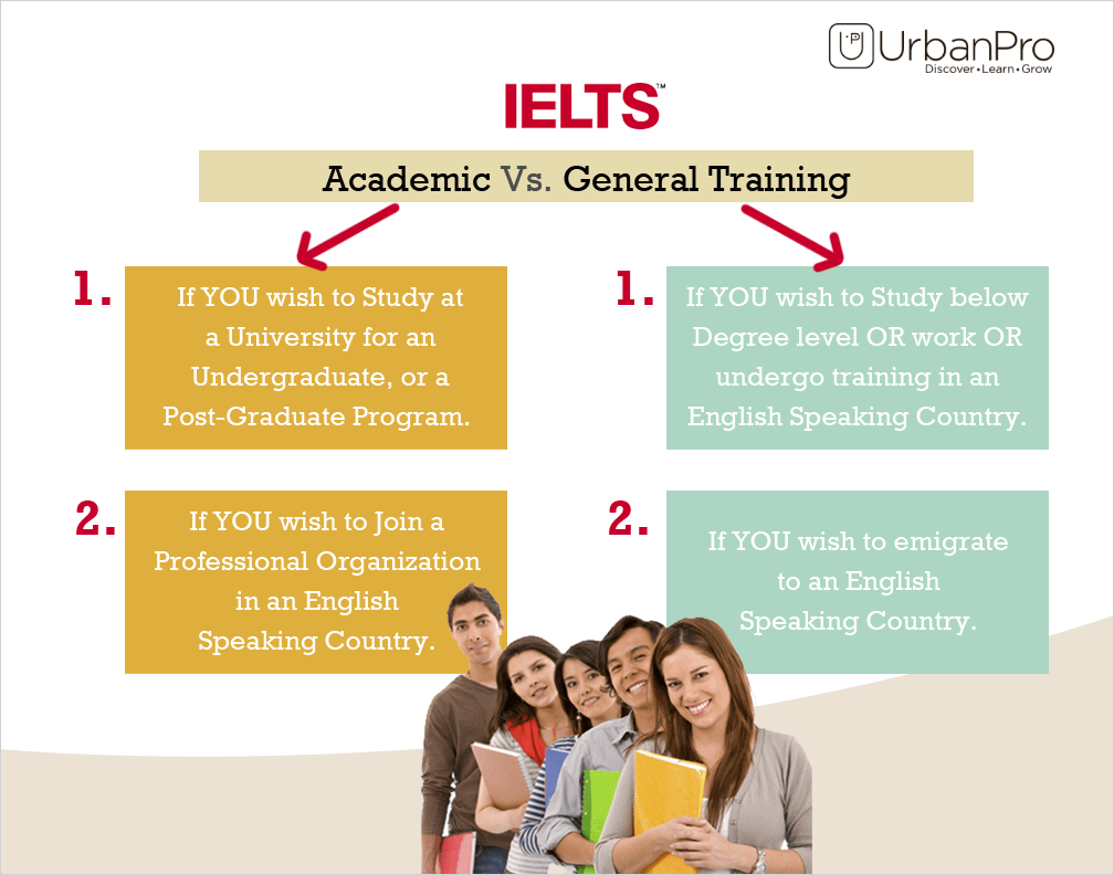 essays for ielts general Sample ielts essays using a 4 paragraph and 5 paragraph essay structure - with detailed advice on how to write them yourself according to the ielts writing criteria.