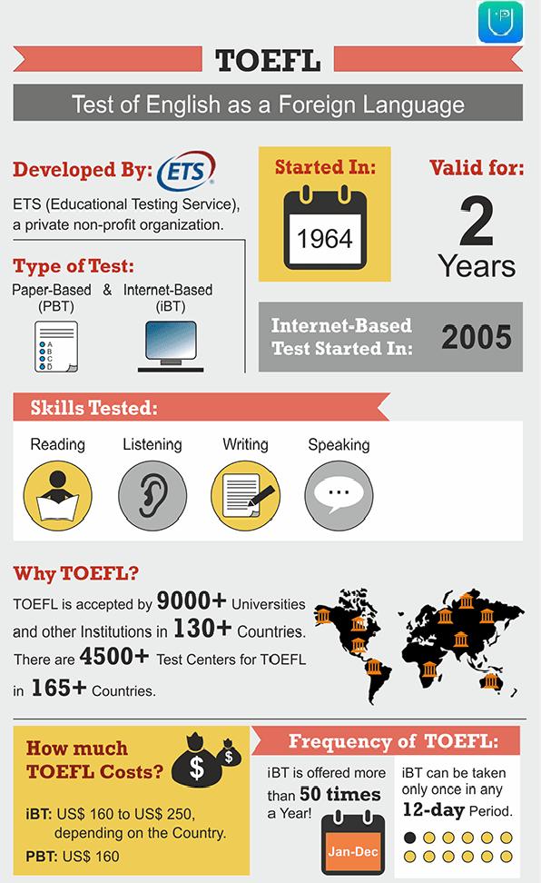 Infographics_TOEFL