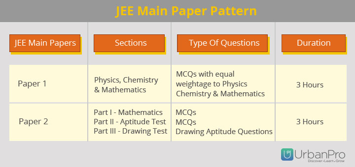 JEE Main Paper Pattern