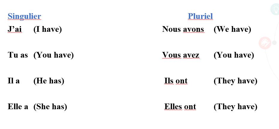 Singular Plural - French language