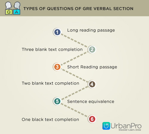 Types of Questions of GRE Verbal Section