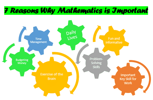 7 Reasons Why Mathematics is Important