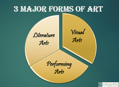 3 Major Forms of Art
