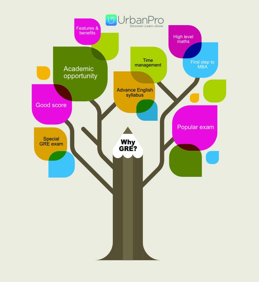 How GRE helps MBA aspirants?