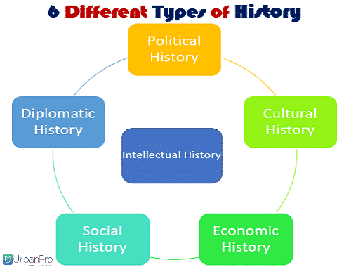 6 Different Types of History