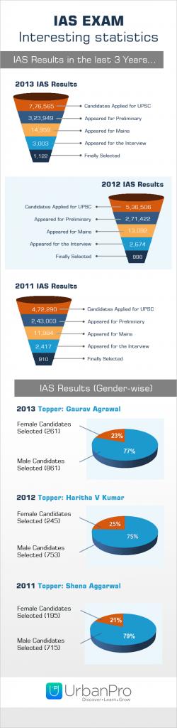 IAS Exam Infographics