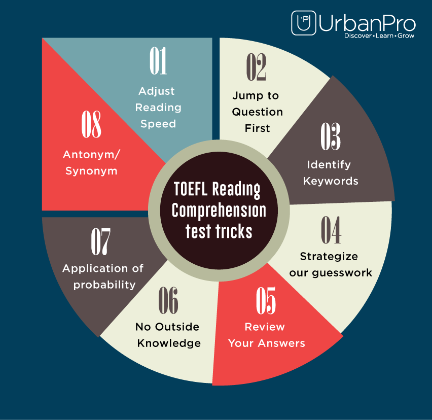 Tricks to prepare for TOEFL Reading Comprehension