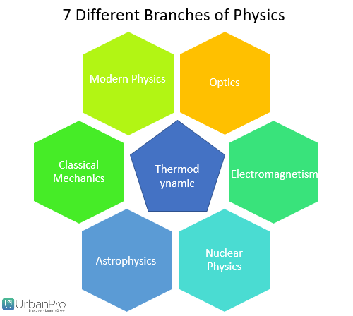physics branches Physics is the most fundamental of all sciences and therefore, its branches have evolved to understand every underlying aspect of the physical world from particle physics to biophysics, the branches of this subject offer exciting research opportunities for anybody willing to persevere.