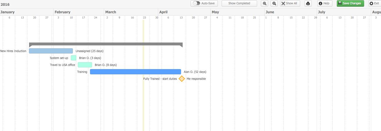 Gantt Chart Teamwork Projects Support