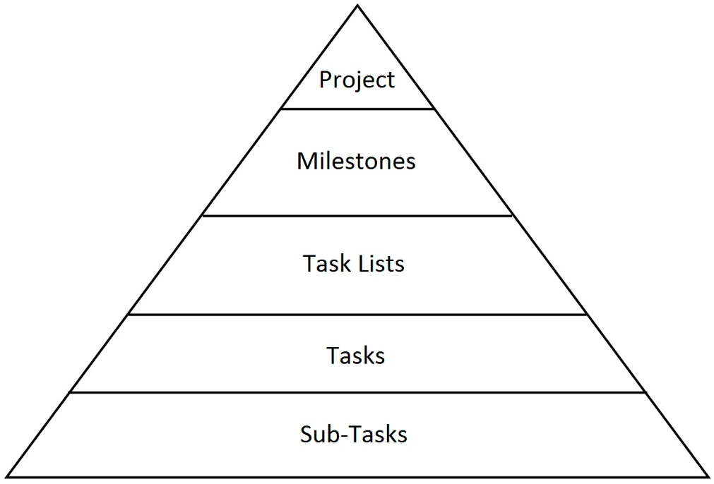hierarchy of a project teamwork projects support