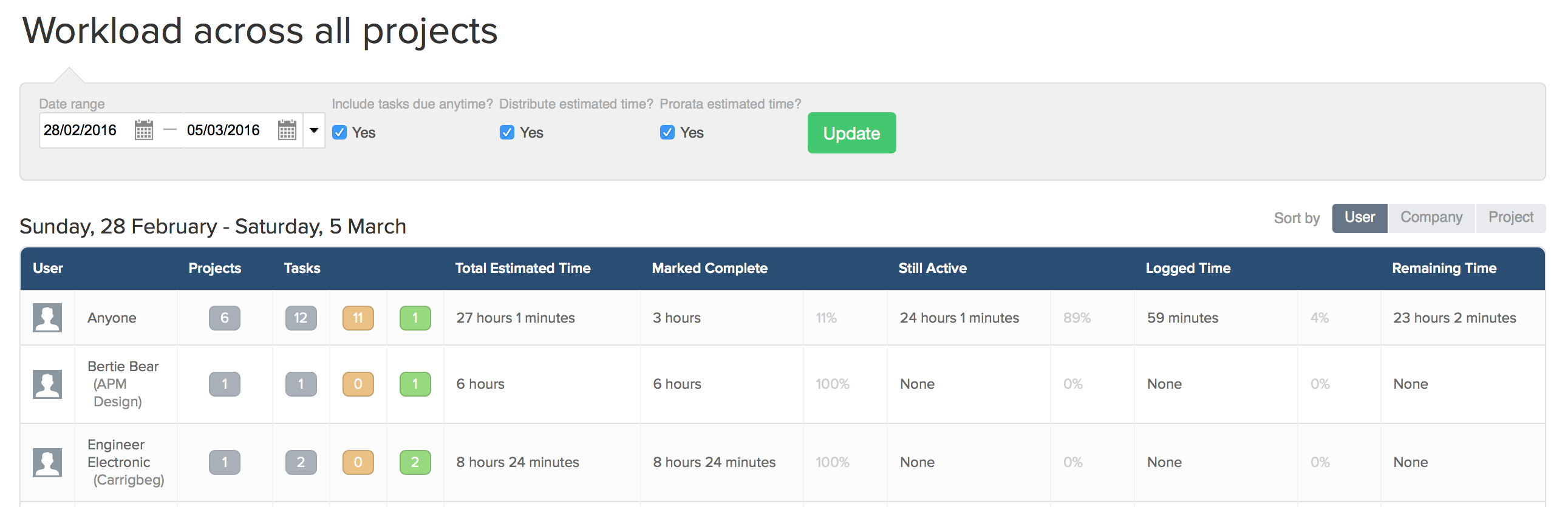 using the workload view teamwork projects helpdocs in the example above workload is being reviewed by user across all projects the results can be grouped by user company or project from the buttons to