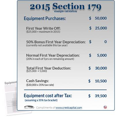 2015 Section 179 example calculation