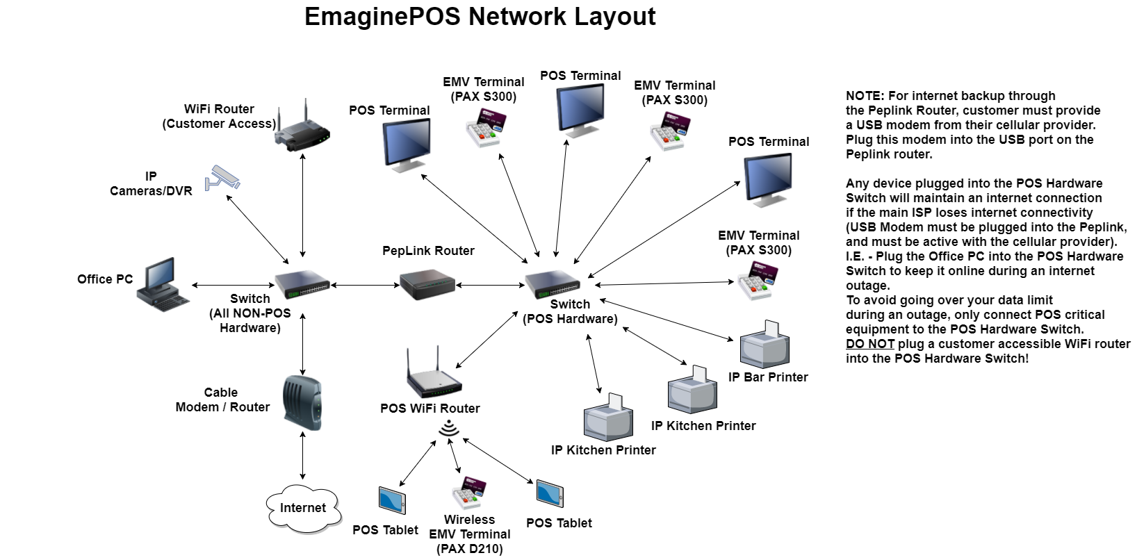 Network Diagram / Wiring Diagram - EmaginePOS Help Docs