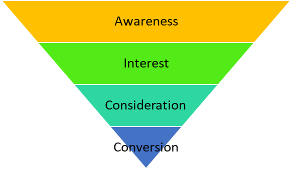 Conversion funnel.png