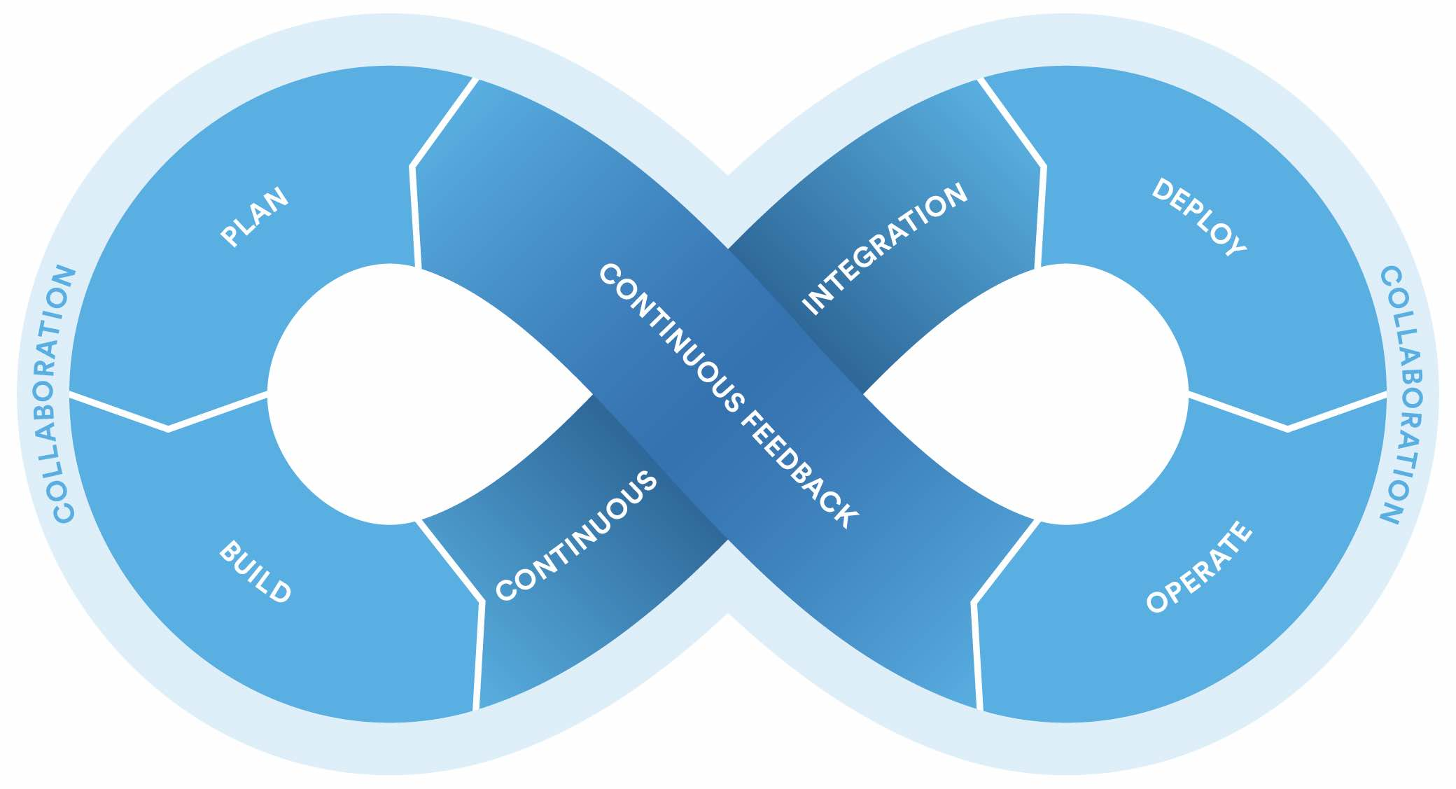 DevOps involves feedback loops and accelerate exchanges of information.