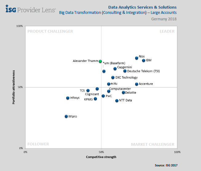 Unbelievable Machine/Basefarm is in the leader quadrant, on a par with global corporations such as Capgemini or Deutsche Telekom.  Translated with www.DeepL.com/Translator
