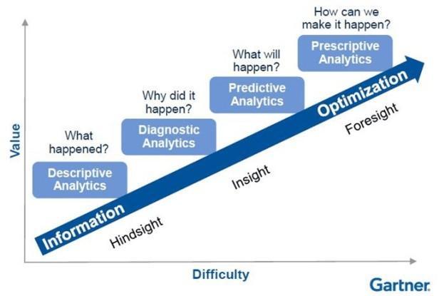 Die unterschiedlichen analytischen Verfahren bauen teilweise aufeinander auf und lassen sich nicht immer klar voneinander trennen.