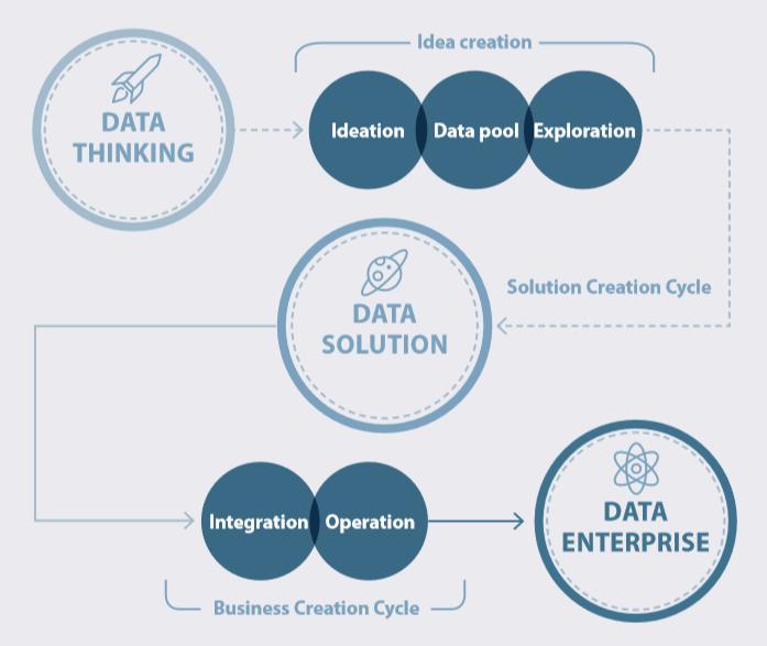Dein Fahrplan zur Digitalisierung – Ziel Marktführerschaft (c) The unbelievable Machine Company