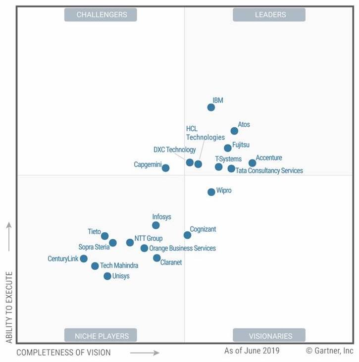 Magic Quadrant for Data Center Outsourcing and Hybrid Infrastructure Managed Services, Europe © Gartner 2019