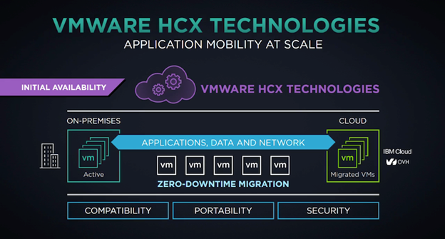 HCX technology chart, for Multi cloud ease