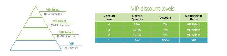 VIP discount levels