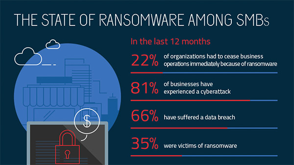 ransomware among smbs