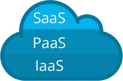 Cloud-Serviceformen (IaaS, PaaS, SaaS) im Schichtenmodell