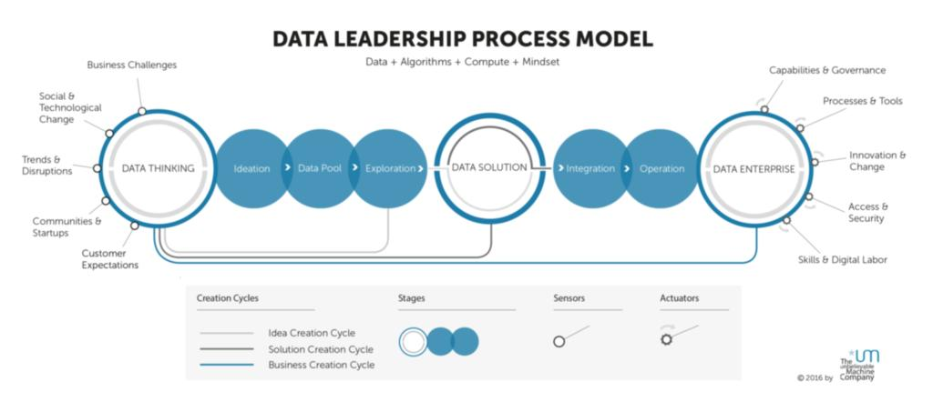 Data Leadership Process Model (*umDLPM) (c) The unbelievable Machine Company