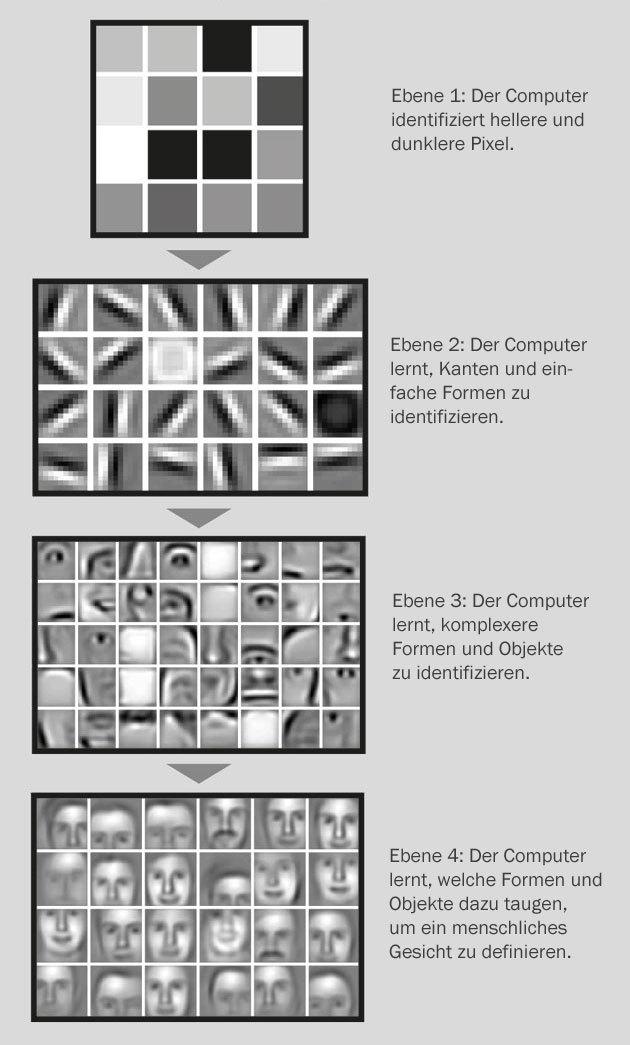 Deep Learning bei Gesichtererkennung: Pixel werden zu Linien zusammengesetzt, diese zu komplexeren Formen bis hin zu Prototypen von Gesichtern.