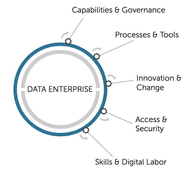 *um Data Leadership Process Modell (Detail Finalphase)