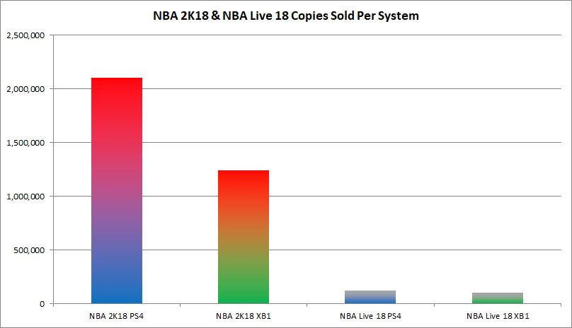 With Struggling Sales Numbers, Will We See NBA Live 19?