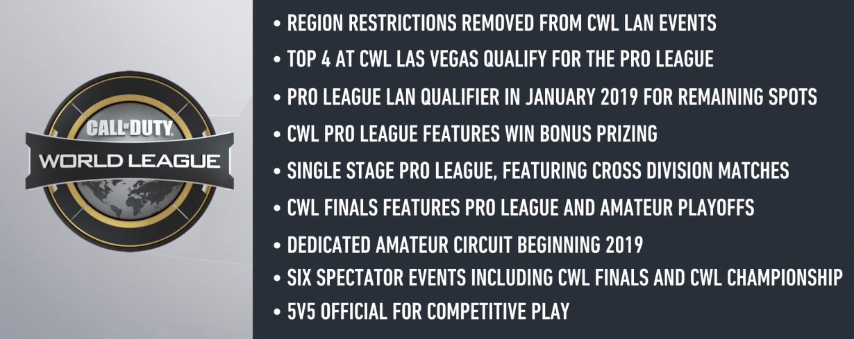 Every Change for the 2019 CWL Season of Call of Duty: Black