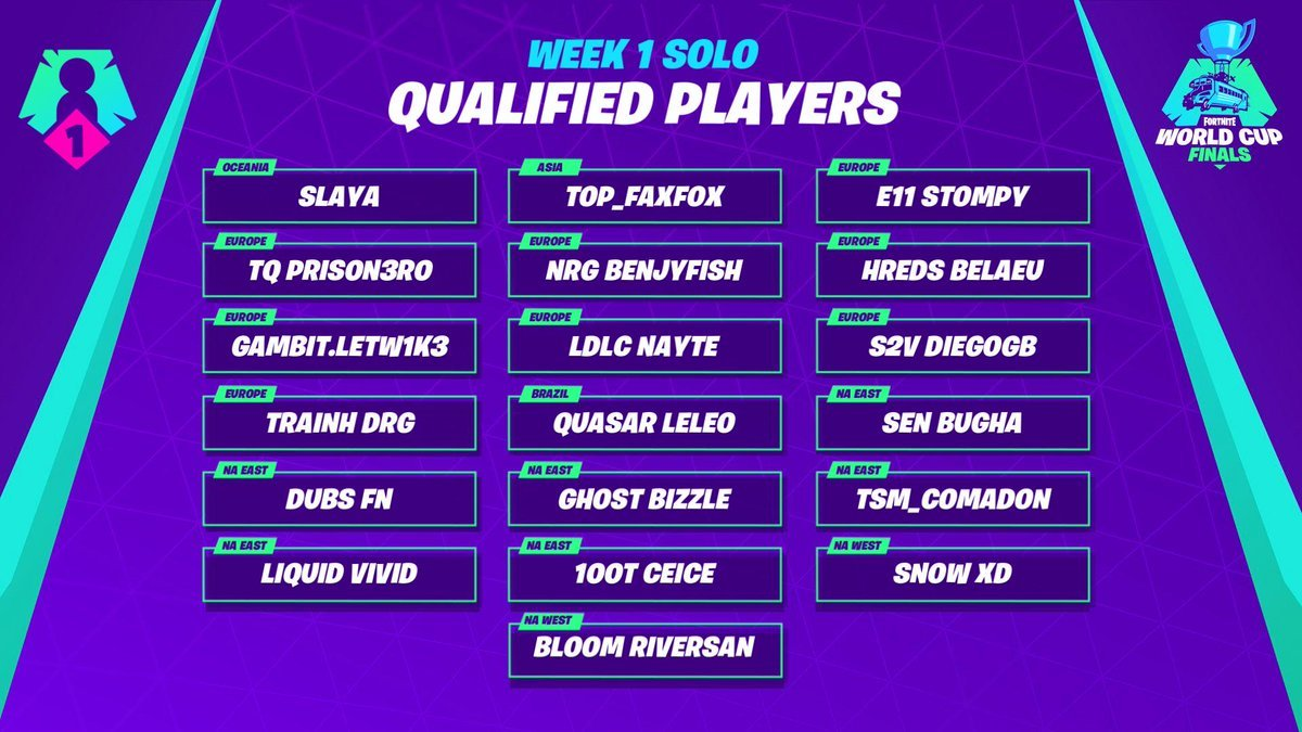Who Qualified for the Fortnite World Cup? Current Players