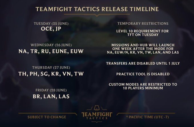 Teamfight Tactics Release Date for League of Legends
