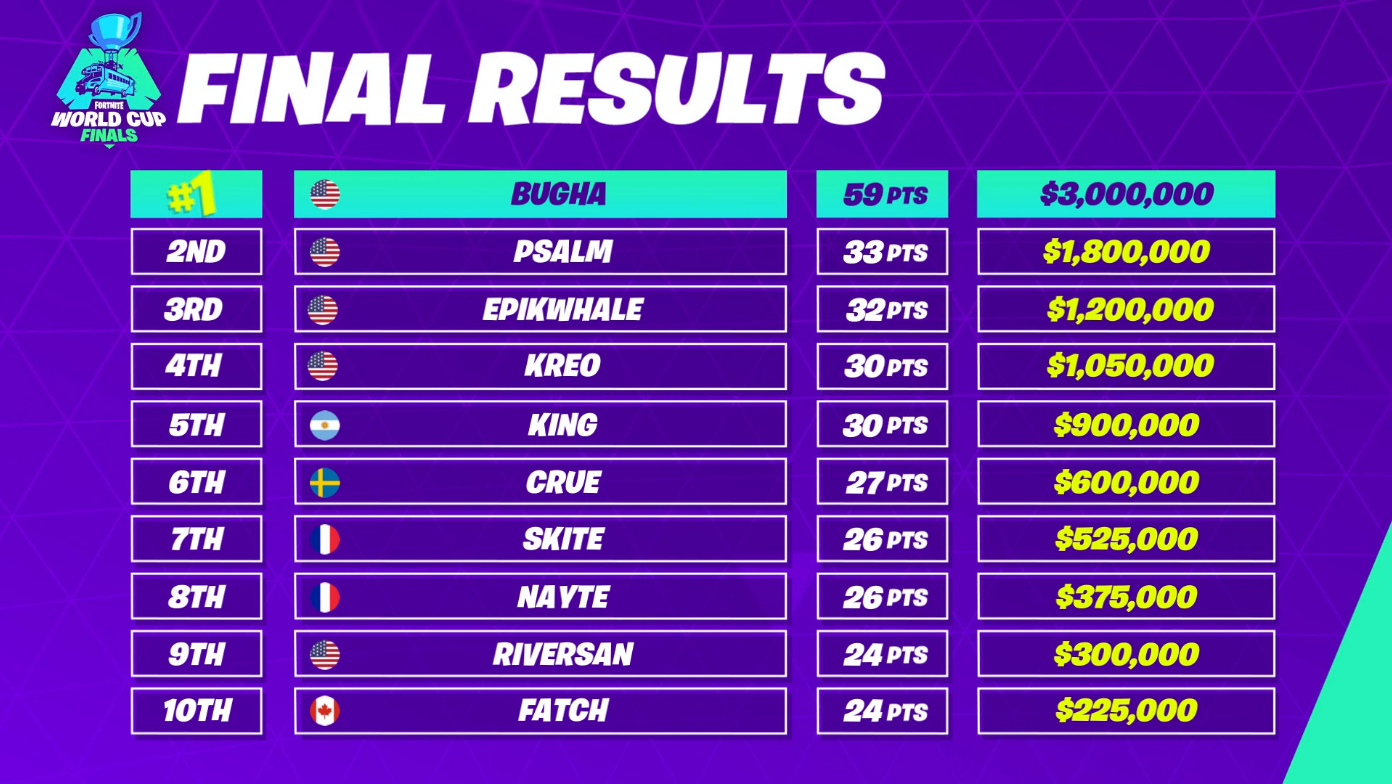 16-year-old 'Bugha' wins $3M Fortnite World Cup solos prize