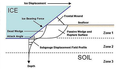 Arctic Subsea Ice Displacement