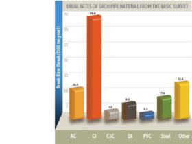 Break rates of pipe material