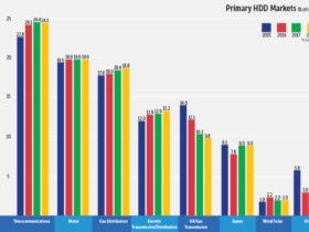 20th HDD Survey Primay HDD Markets