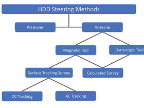 HDD steering methods