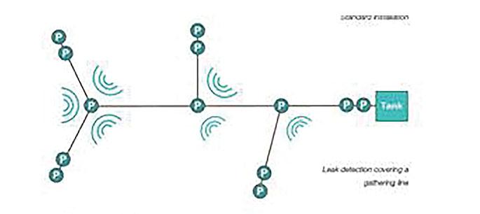 leak detection negative pressure