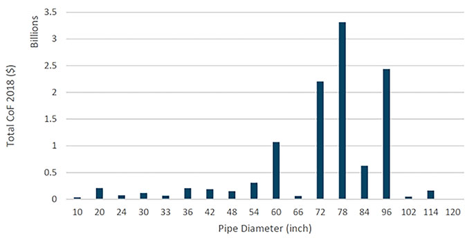 Risk by pipe diameter