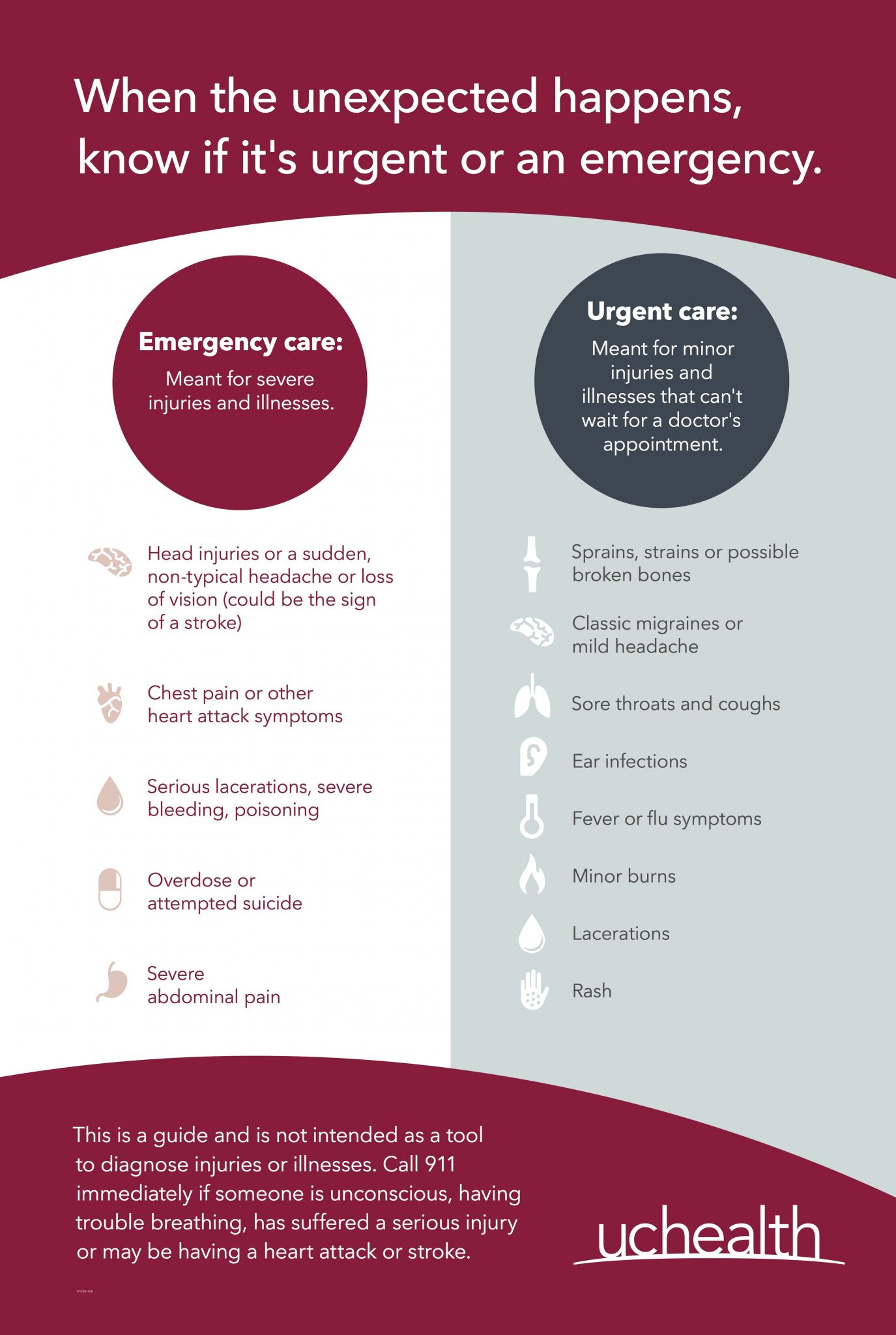 Chart showing When to use urgent care or emergency care